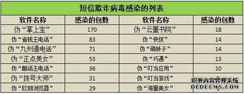 腾讯手机管家联合应用汇曝光550款短信欺诈病毒